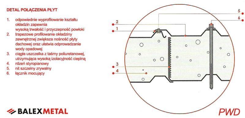Góra Płyta warstwowa BALEX ze styropianu lub poliuretanu JAW - Konin OE94